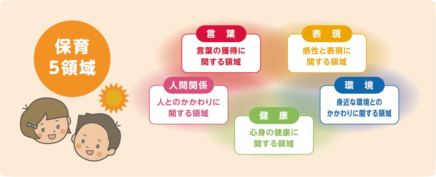 5領域の分類